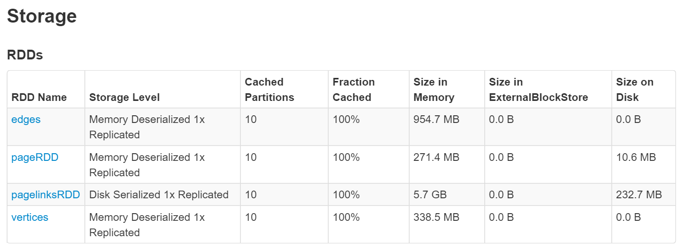 Data cached to memory and disk