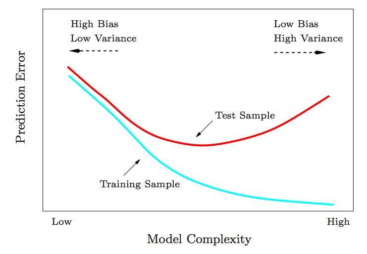 Error vs. Data Size