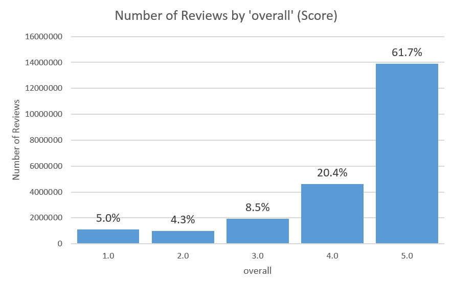 Number of Reviews per overall